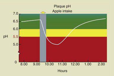 La curva di Stephan e l'acidità della bocca